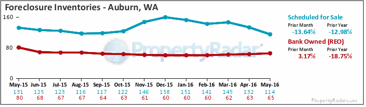 Graph of Foreclosure Inventories in Auburn,WA