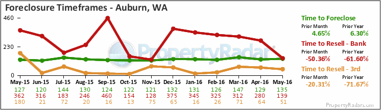 Graph of Time to Foreclose in Auburn,WA