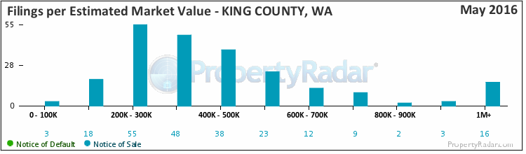 Graph of By Est. Market Value in King County
