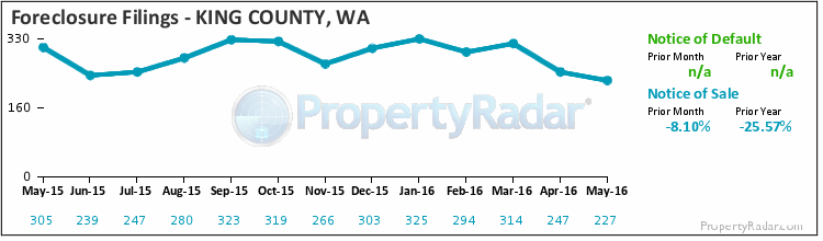 Graph of Foreclosure Filings in King County