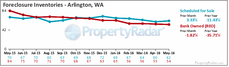 Graph of Foreclosure Inventories of Bank Owned and Notice of Trustees Sale in Arlington WA