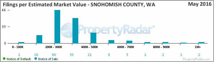 Graph of By Est. Market Value in Snohomish County