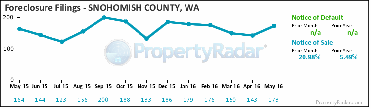 Graph of Foreclosure Filings in Snohomish County