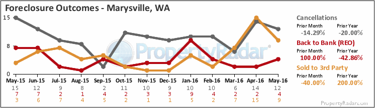 Graph of Foreclosure Outcomes, Bank Owned, Sold at Auction or Foreclosure Canceled in Marysville WA
