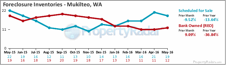 Graph of Foreclosure Inventories, Bank Owned and Notice of Trustees Sale in Mukilteo WA
