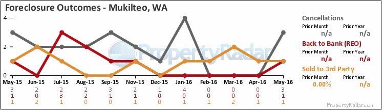 Graph of Foreclosure Outcomes, Bank Owned, Sold at Auction or Foreclosure Canceled in Mukilteo WA