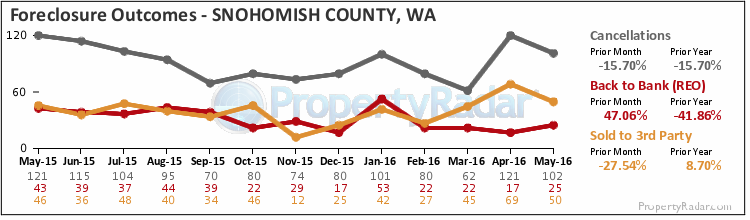 Graph of Foreclosure Outcomes in Snohomish County