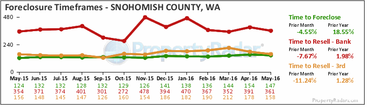 Graph of Time to Foreclose in Snohomish County